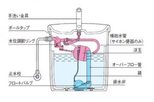 トイレタンクの仕組み